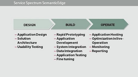 Service Spectrum Semanticedge