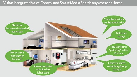 Vision intergrated Voice Control